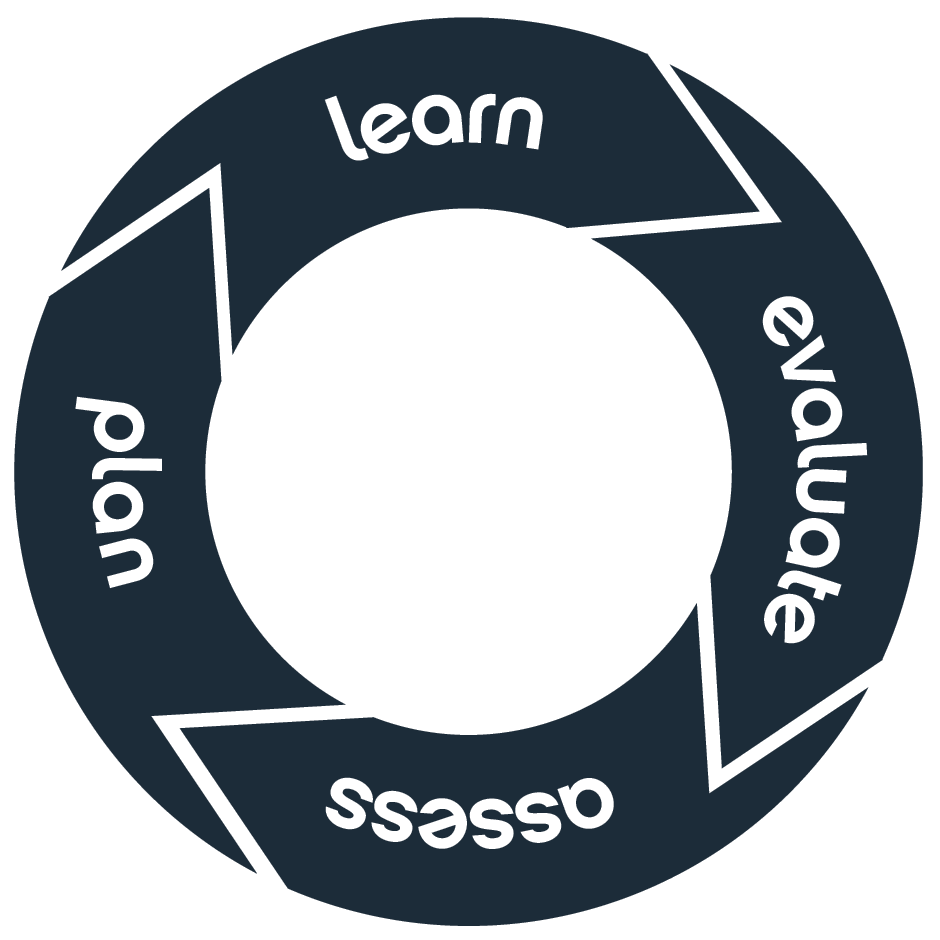A graphic of the leaning cycle. Assess. Plan. Learn. Evaluate.