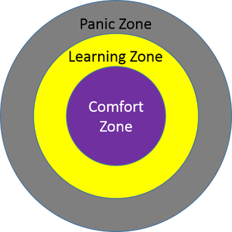 Understand your learning zone
